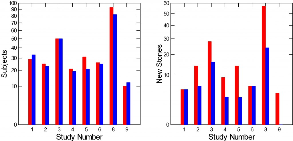 BARGRAPH OF NUMBERS OF SUBJECTS AND NUMBERS OF NEW STONES BY CONTROL RED AND DRUG BLUE