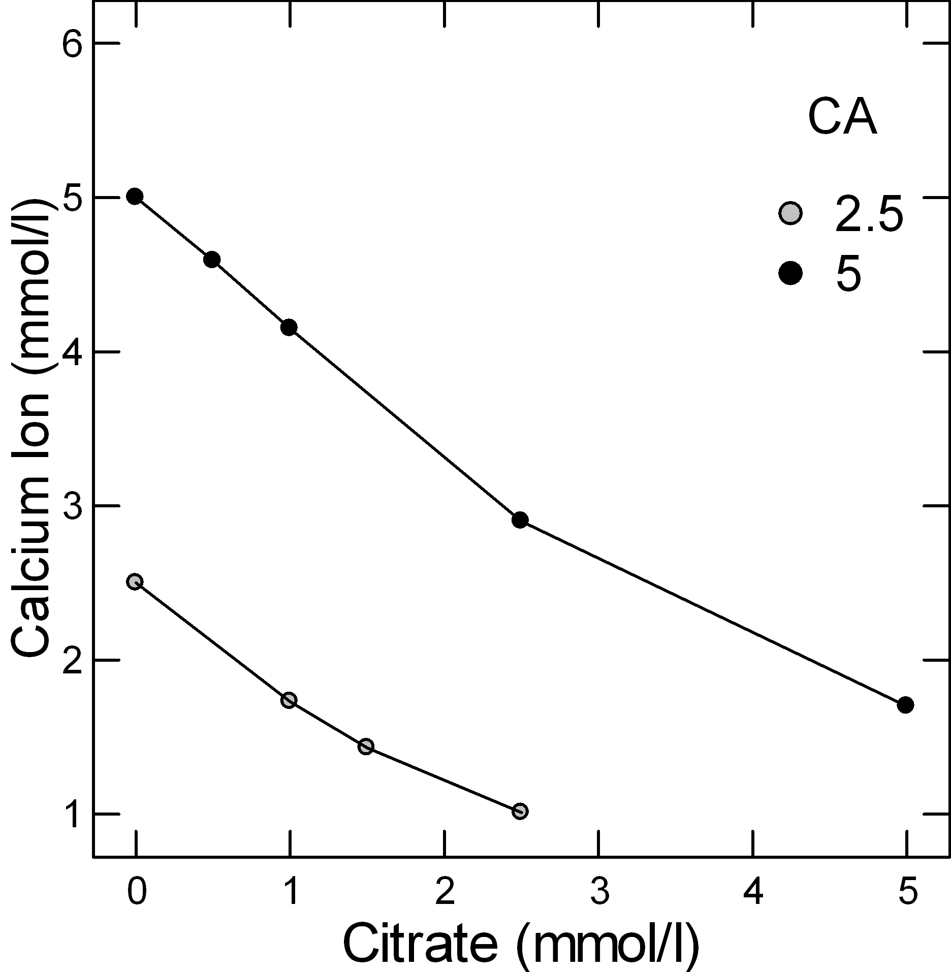 CALCIUM ION VS CITRATE MOLARITY