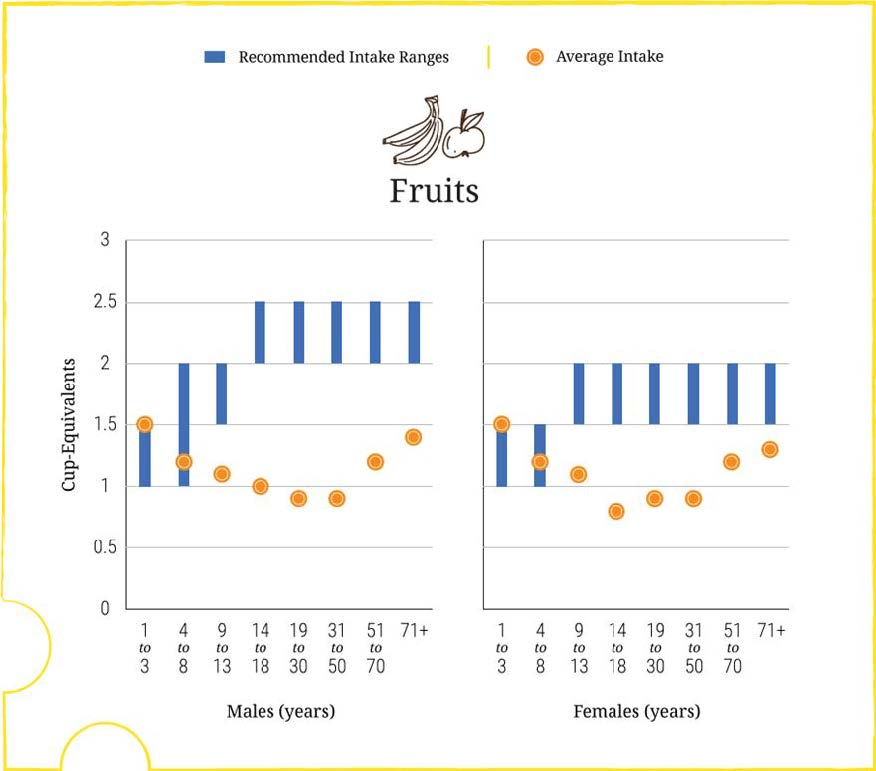 nhanes-fruits