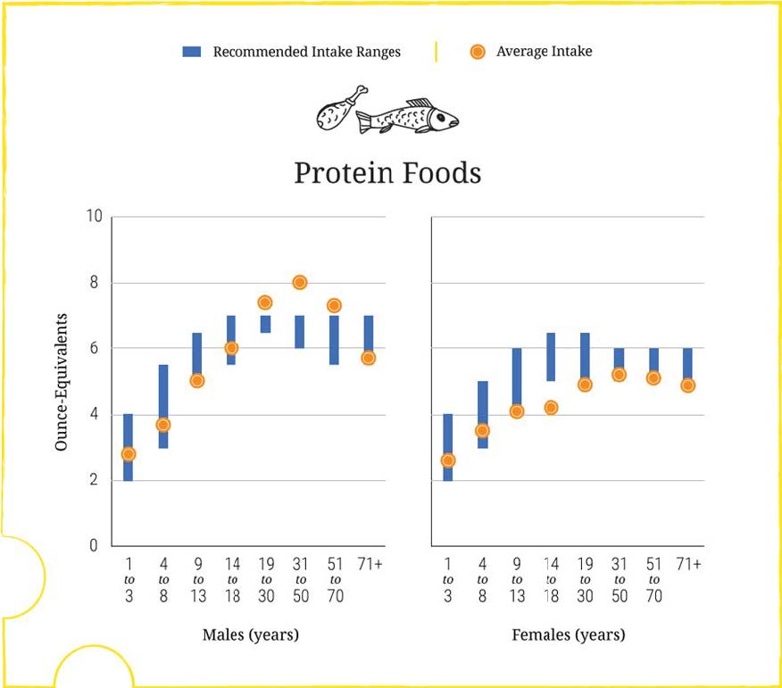 nhanes-protein-intake
