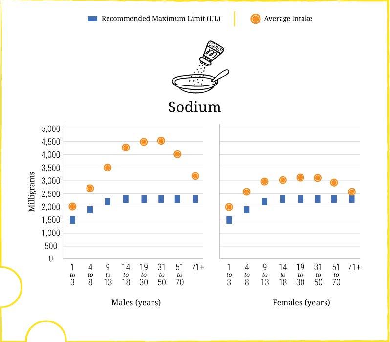 nhanes-sodium