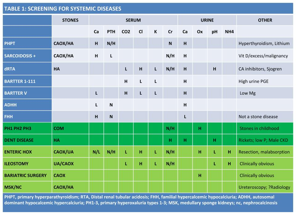 Revised Table for Evaluation for Systemic Causes of Stones