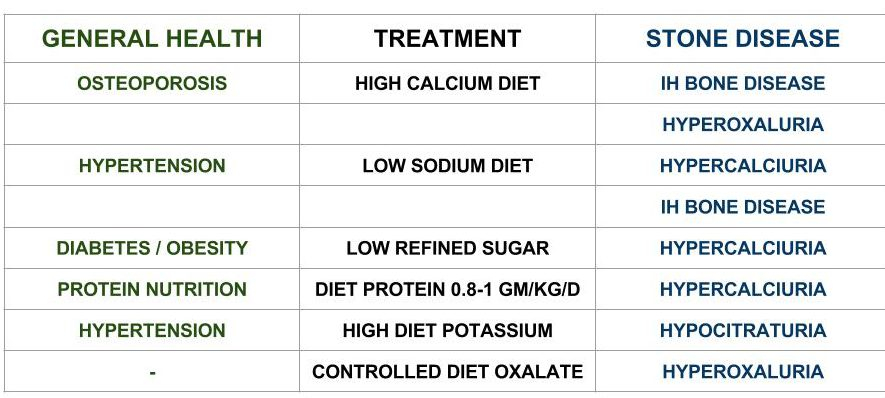 table-of-treatments-by-healthy-diet-vs-stone-research-diet