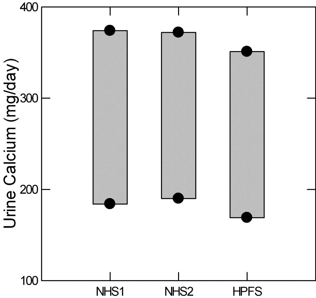 bar plot for calcium limits