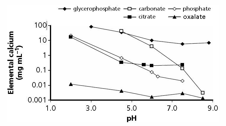 calcium citrate solubuluty