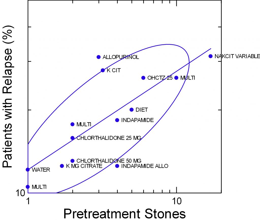 relapse-stones-vs-pretreatment-stones-by-treatment