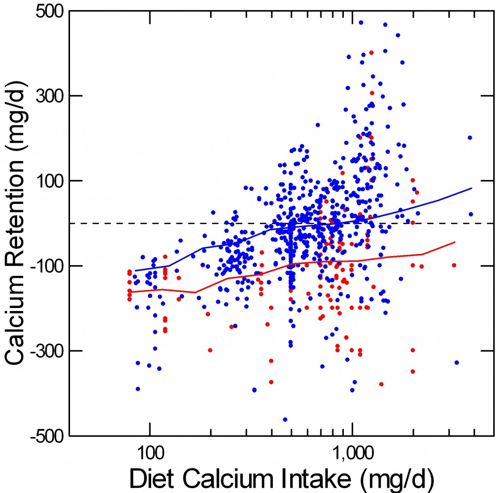 retention vs calcium intake in mg per day with smoother means red is IH blue is normals