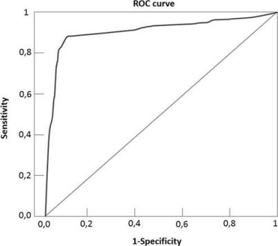 roc curve for papillary density paper
