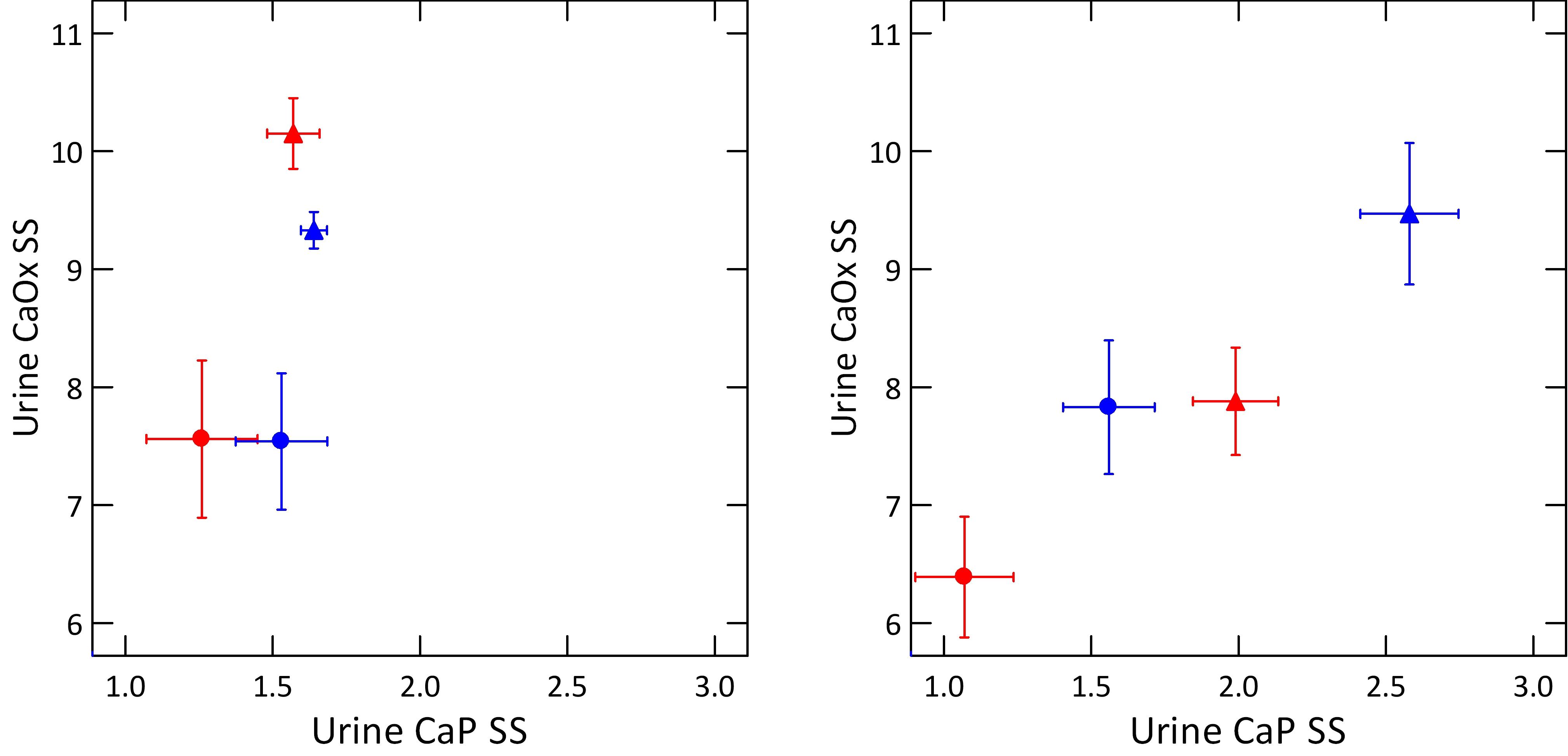 Stonetype vs urine supersaturatioin dot plot from ki paper table stonetype vs urine supersaturatioin dot plot from ki paper table of volume adjusted ss values pooptronica